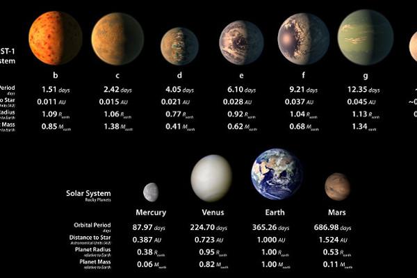 NASA: ОБНАРУЖЕНЫ ТРИ ПОТЕНЦИАЛЬНО ПРИГОДНЫЕ ДЛЯ ЖИЗНИ ПЛАНЕТЫ